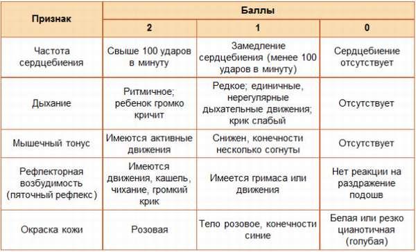 Шкала Апгар предполагает суммарный анализ, общий результат оценки может находиться в диапазоне от 0 до 10