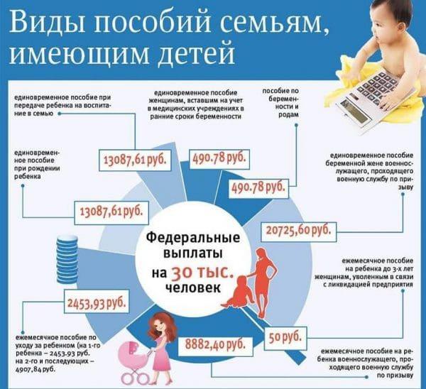 Пособие при рождении ребенка в 2018 году
