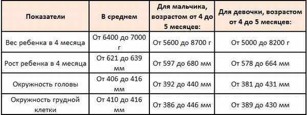 таблица рост вес ребенка в 4 месяца