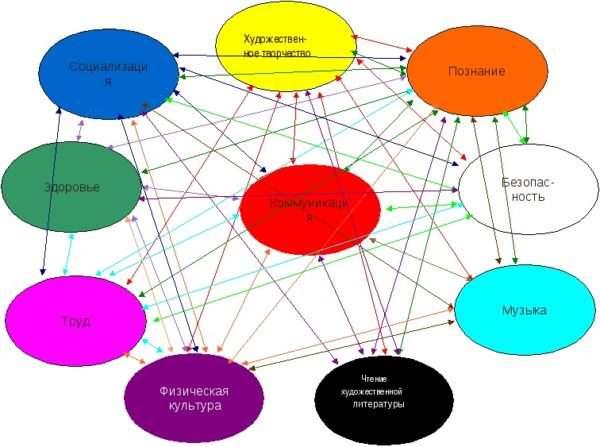 Разные варианты соединения образовательных областей в занятии