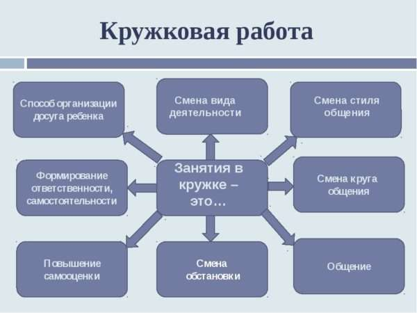 Схема: влияние кружковой работы в ДОУ на развитие личности ребёнка
