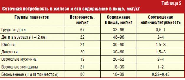 Суточная норма железа в крови для женщин