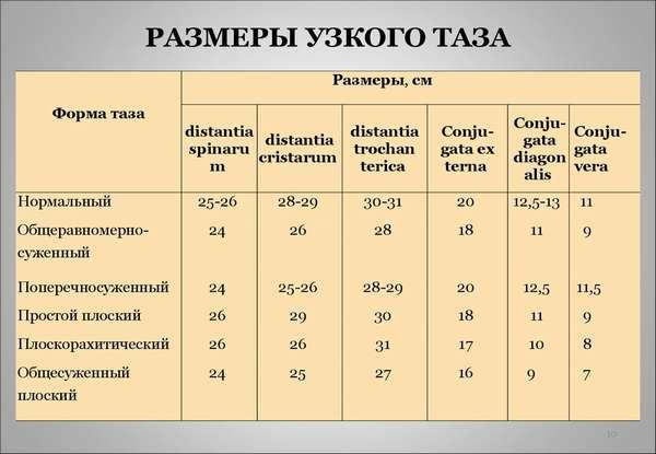 Размеры узкого таза