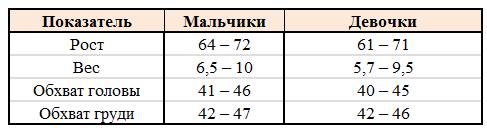 показатели роста и веса в 6 месяцев