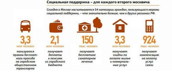 соцпомощь Москва