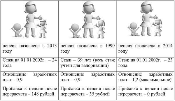 перерасчет пенсии женщинам за 2 детей
