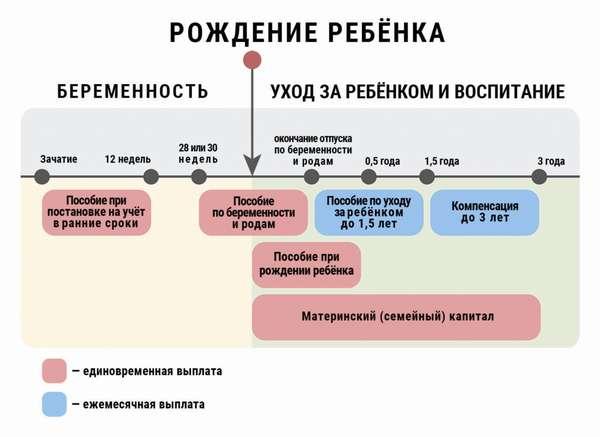 в декрет по беременности и родам россии
